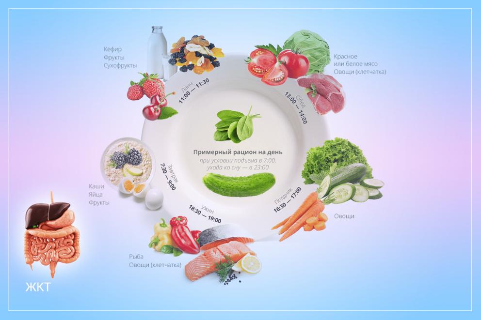 Роль правильного питания в поддержании нормального веса